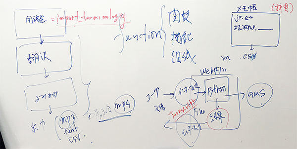 AIによる翻訳機能の活用です