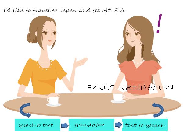 自動翻訳AIの仕組み