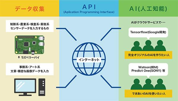 APIの概念図