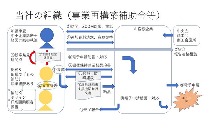 事業再構築補助金、認定支援機関としての支援組織図