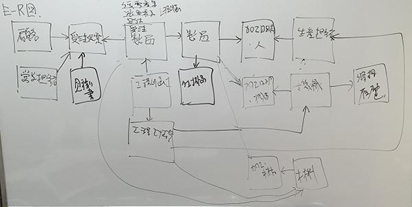 業務分析のためのデータベース設計を行いました